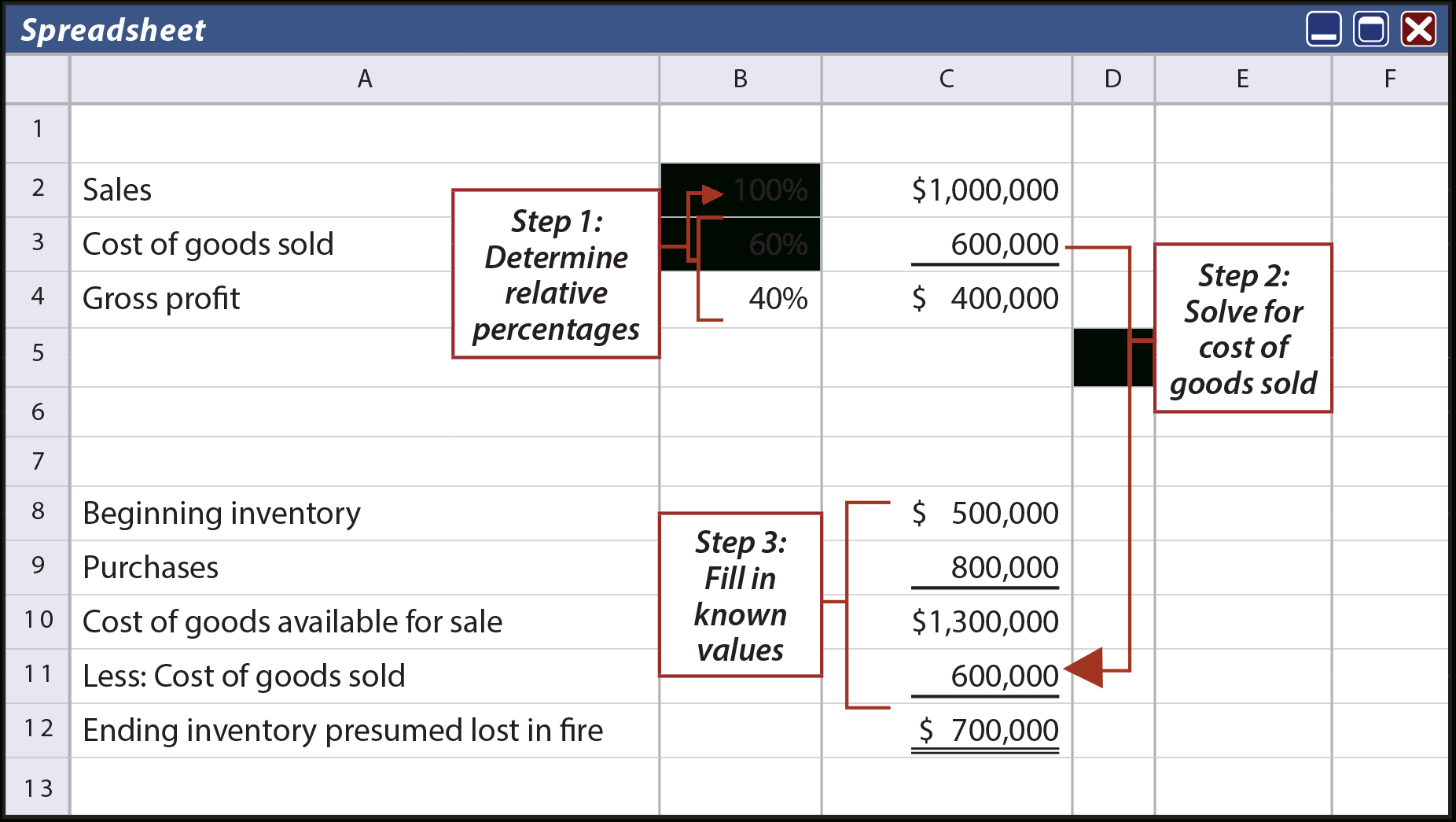 Inventory And Cost Of Goods Sold Spreadsheet Throughout Inventory Estimation Techniques  Principlesofaccounting