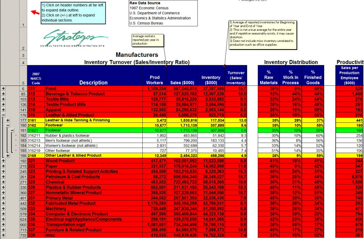 Inventory Turnover Spreadsheet Throughout Manufacturing Inventory Turnover Data {Strategos}