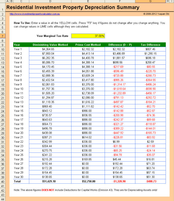Investment Property Calculator Spreadsheet Intended For Free Investment Property Depreciation Calculator