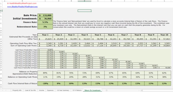Investment Spreadsheet For Rental Income Property Analysis Excel Spreadsheet