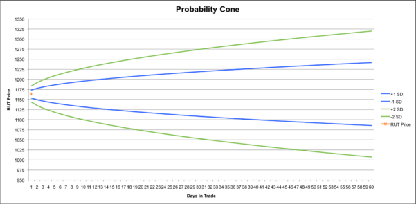 Iron Condor Excel Spreadsheet Pertaining To Trend Following Diversification With A $Rut Iron Condor  Theta Trend
