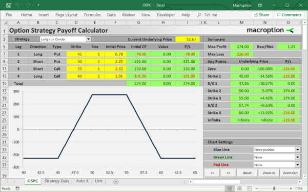 Iron Condor Excel Spreadsheet Throughout Option Strategy Payoff Calculator  Macroption