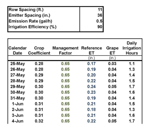 Irrigation Schedule Spreadsheet Within Regulated Deficit Irrigation – Part Ii  Lodi Growers