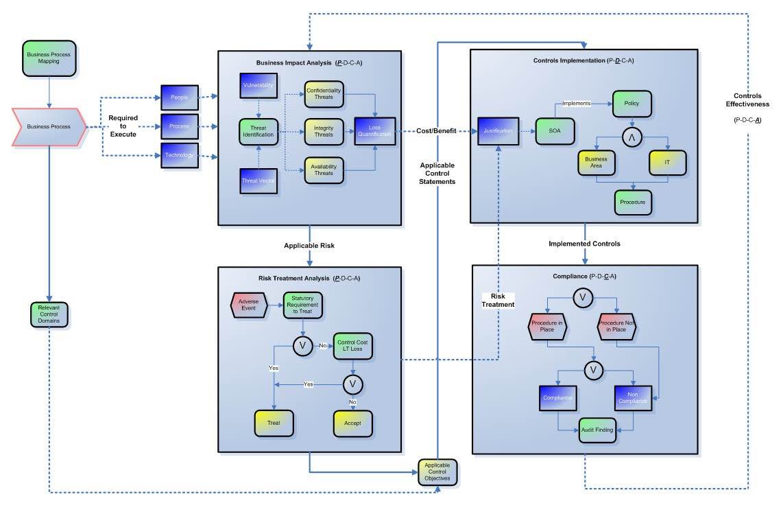 Iso 27001 2013 Risk Assessment Spreadsheet With Iso 27001 Controls Spreadsheet  Pulpedagogen Spreadsheet Template Docs