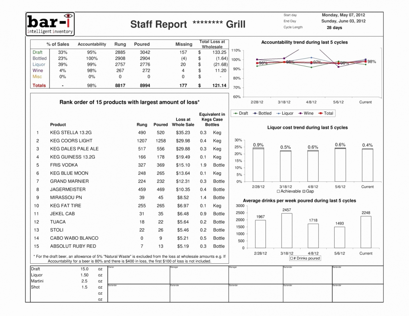 It Inventory Spreadsheet Pertaining To Wine Inventory Spreadsheet Creation Of Beer Inventory Spreadsheet