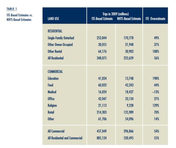 Ite Parking Generation Spreadsheet In Traffic Generation Ite