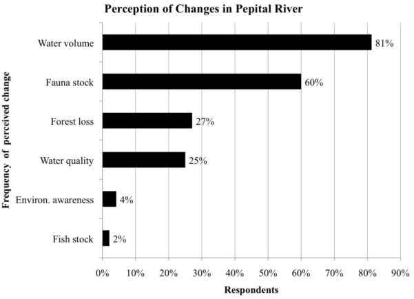Itto Spreadsheet With Perceptions Of Environmental Change And Use Of Traditional Knowledge