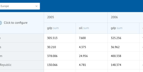 Javascript Spreadsheet Component In Webix Pivot Table