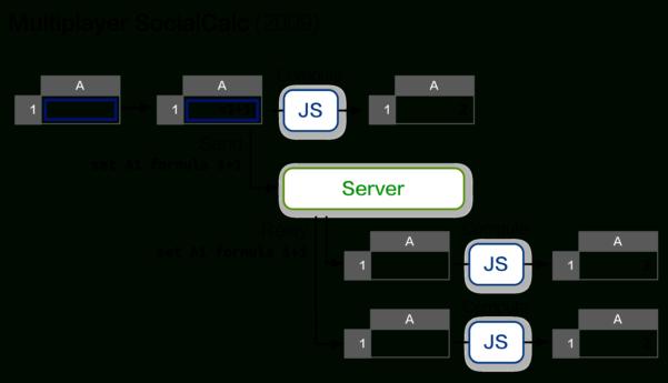 Javascript Spreadsheet Editor Intended For Ethercalc
