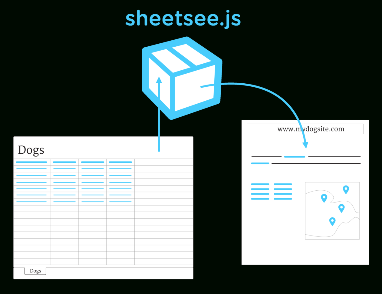 Javascript Spreadsheet Library In Sheetsee.js