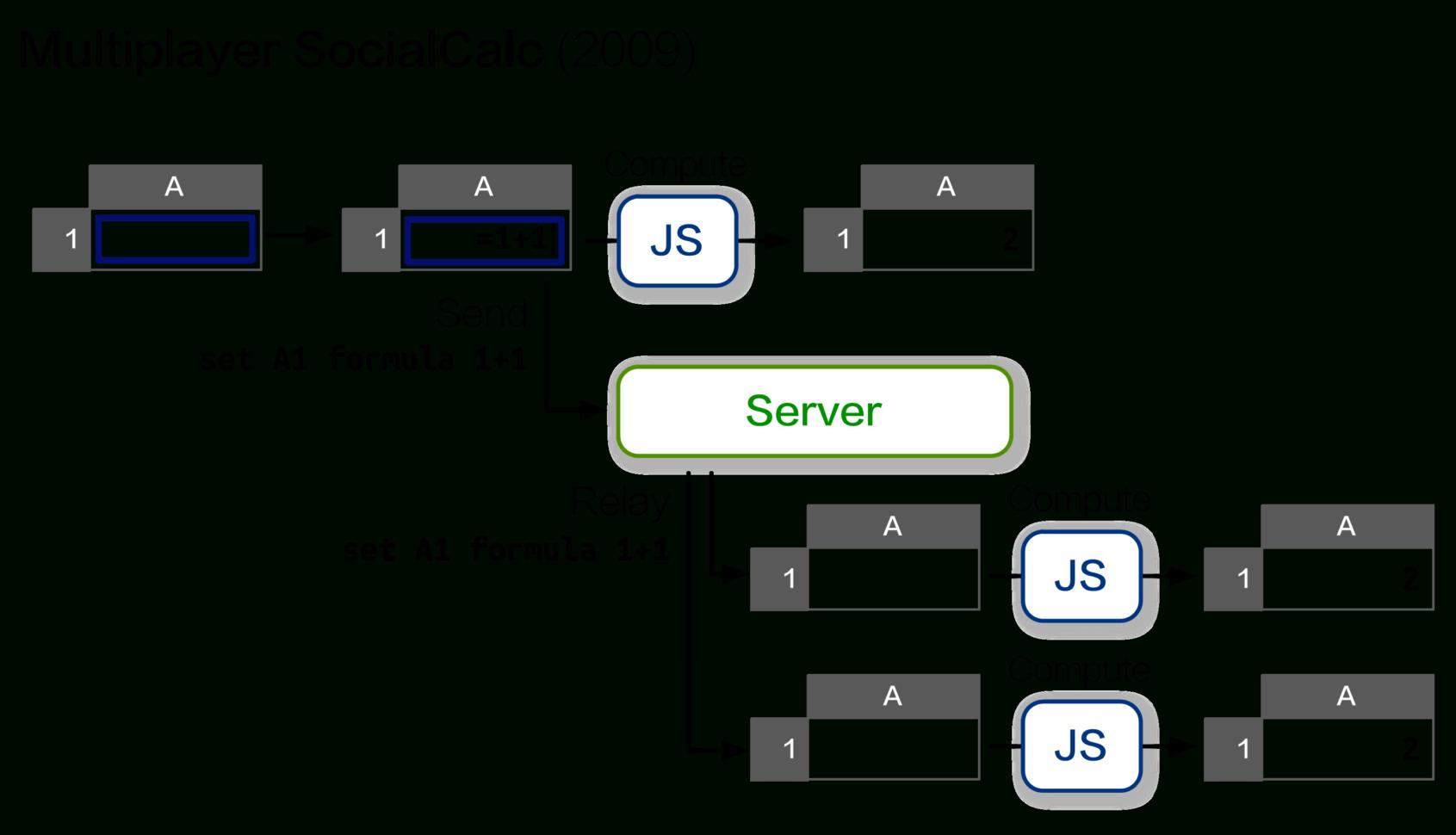 javascript spreadsheet open source  Javascript Spreadsheet Open Source Intended For Ethercalc Javascript Spreadsheet Open Source Payment Spreadshee