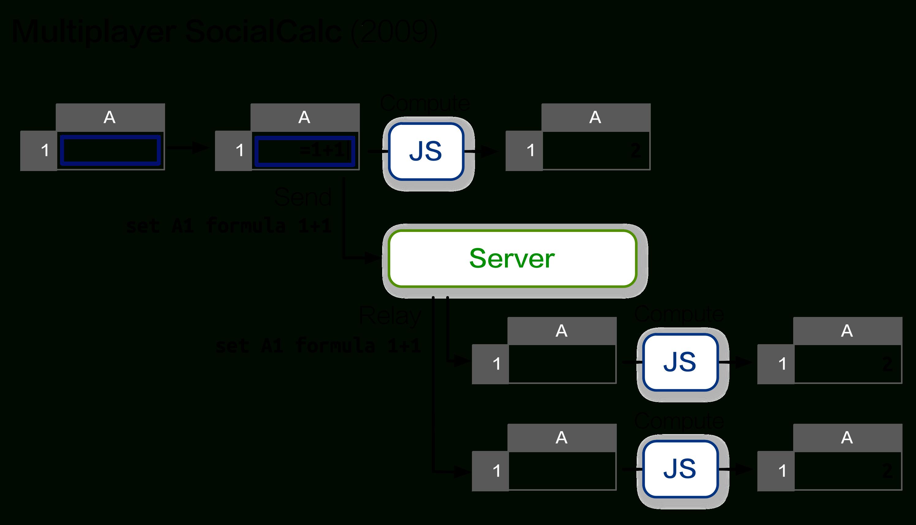Javascript Spreadsheet Open Source Intended For Ethercalc Javascript Spreadsheet Open Source Payment Spreadshee Payment Spreadshee javascript spreadsheet open source