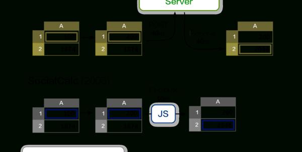 Javascript Spreadsheet Pertaining To Ethercalc