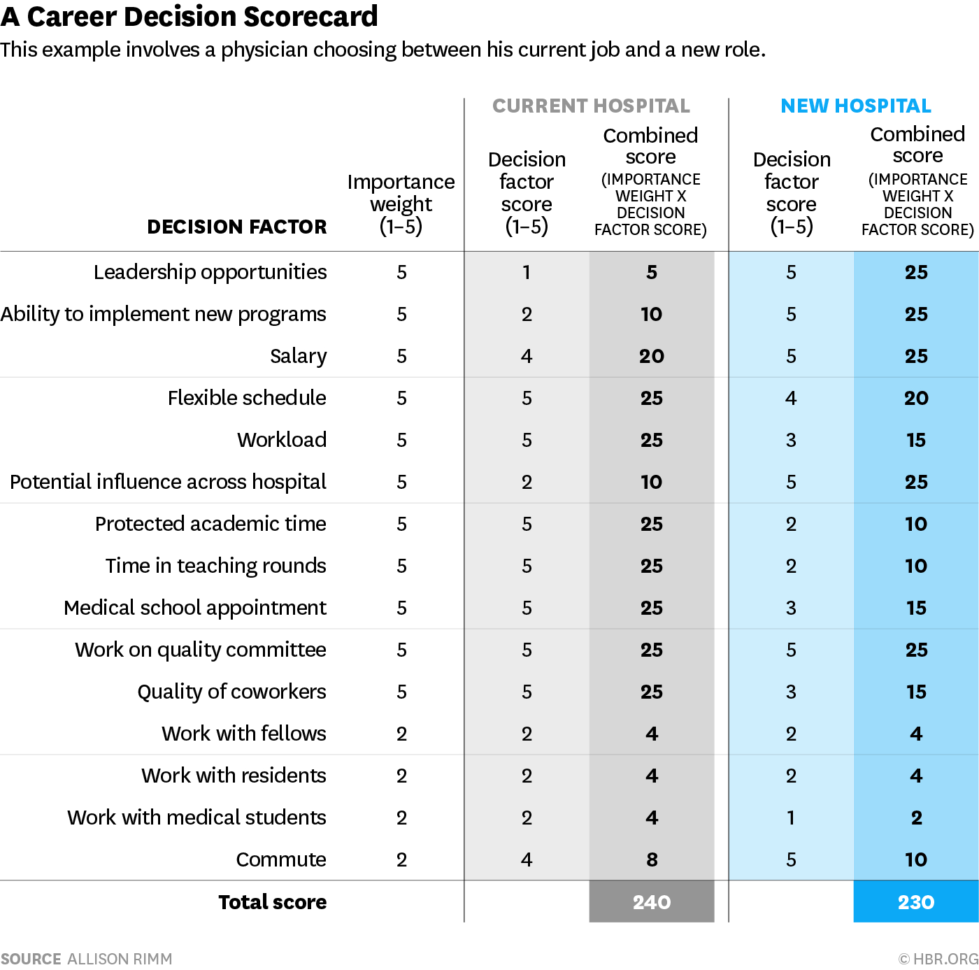 Job Offer Evaluation Spreadsheet In A Scorecard To Help You Compare Two Jobs