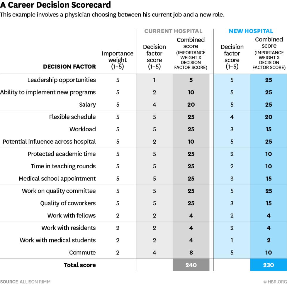 job offer evaluation spreadsheet  Job Offer Evaluation Spreadsheet In A Scorecard To Help You Compare Two Jobs Job Offer Evaluation Spreadsheet Printable Spreadshee