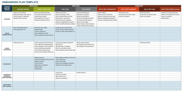 Job Offer Evaluation Spreadsheet Intended For Free Onboarding Checklists And Templates  Smartsheet
