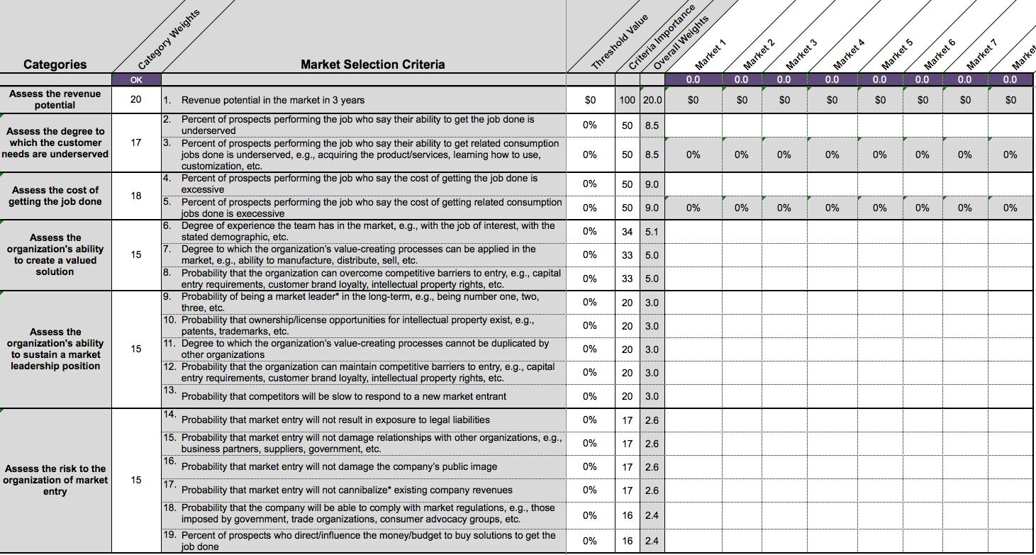 Job Offer Evaluation Spreadsheet intended for What Is Jobstobedone? – Jobstobedone + Outcomedriven Innovation