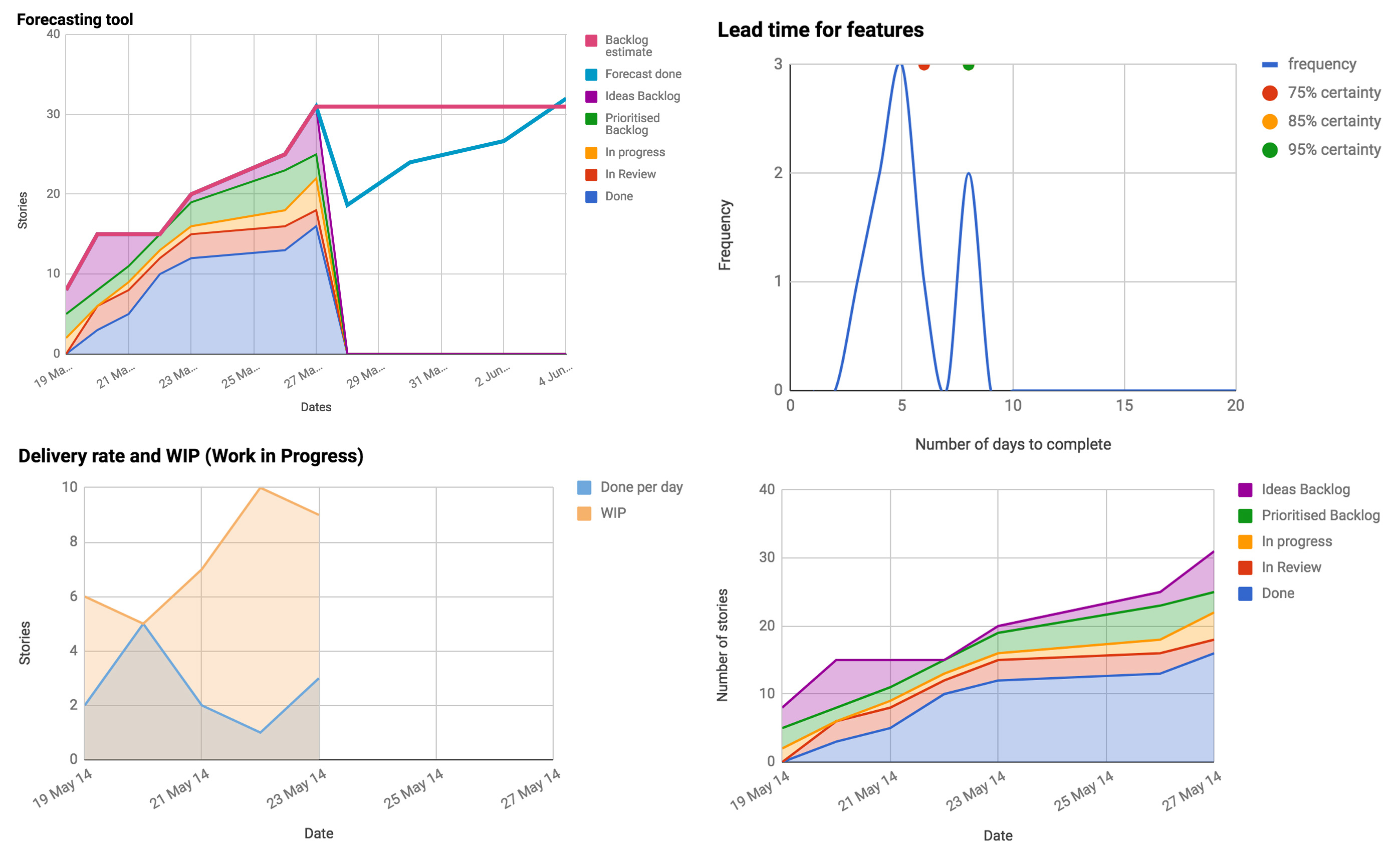 Kanban Metrics Spreadsheet With Regard To A Tool For Tracking Kanban Projects That You Can Cut Out And Keep