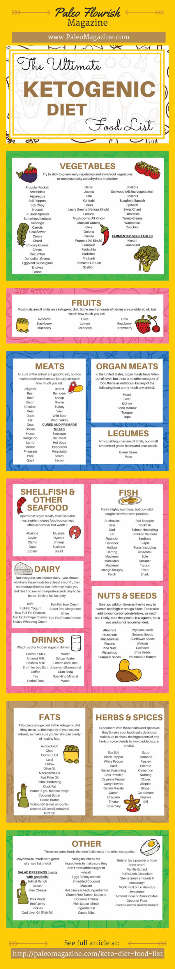 "Keto Food Spreadsheet Within Keto Diet Food List: 221 Keto Diet Foods   Printable ""cheatsheet"""