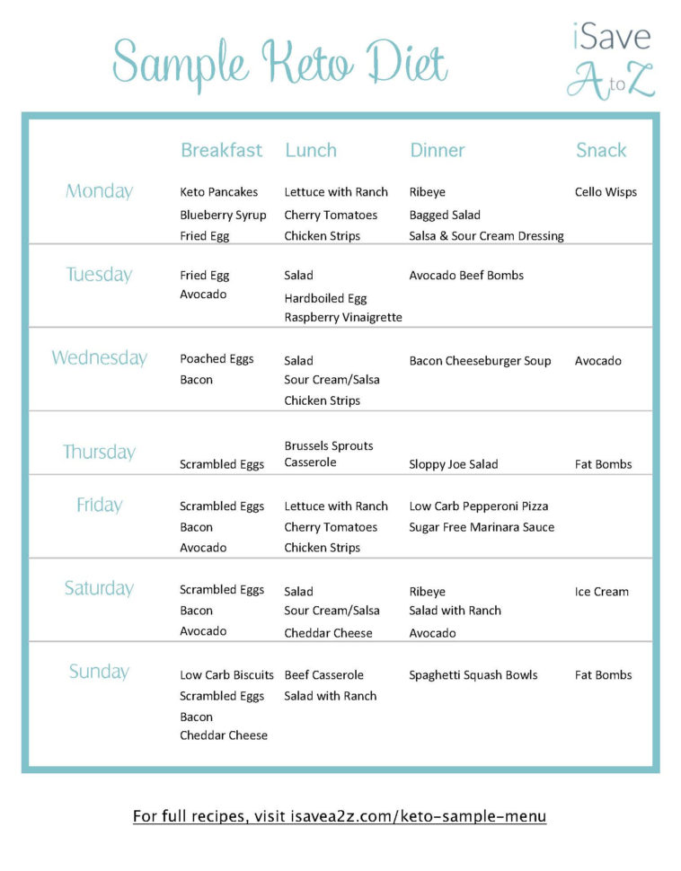 Keto Meal Plan Spreadsheet Intended For Keto Sample Menu 7 Day Plan  Isavea2Z