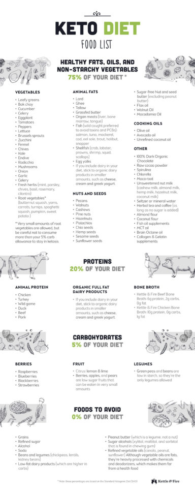 The Ultimate Ketogenic Diet Plan: What to Eat and Expect on a Keto Diet