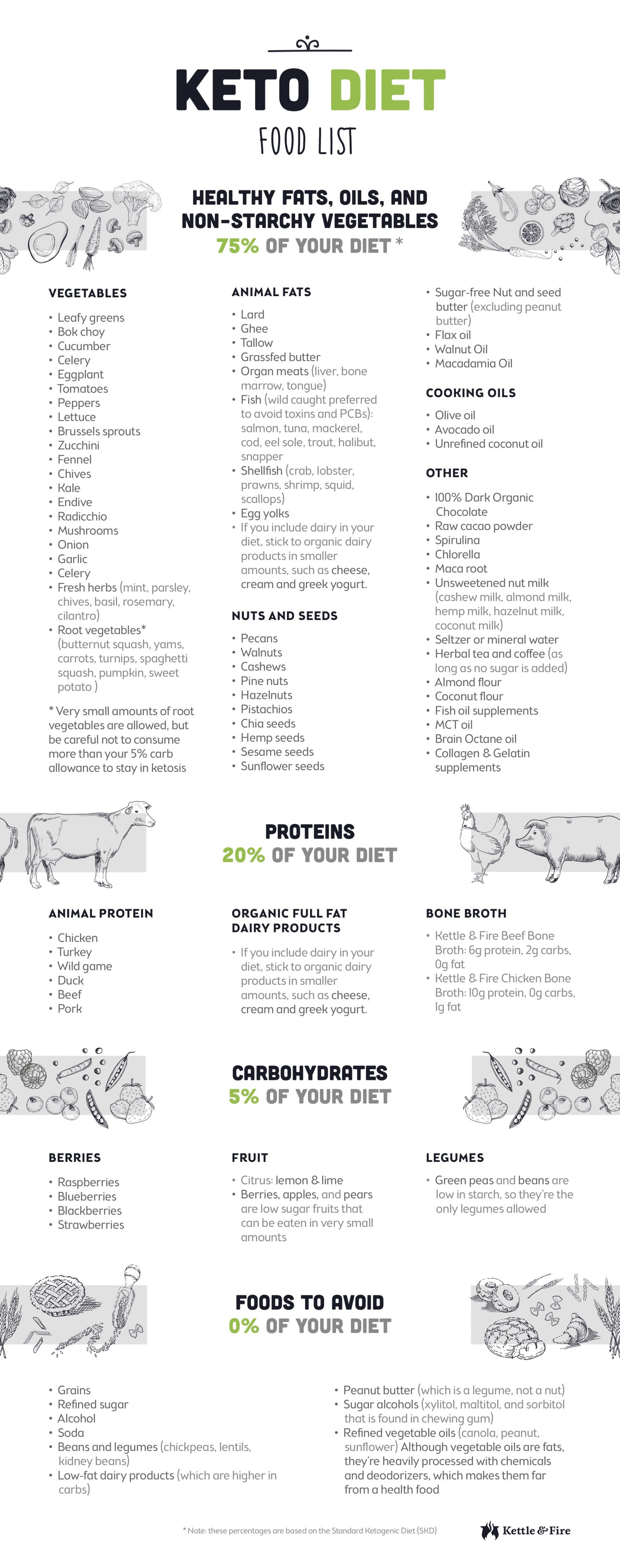 Keto Meal Plan Spreadsheet Regarding Keto Diet Food List For Ultimate Fat Burning  Perfect Keto Blog