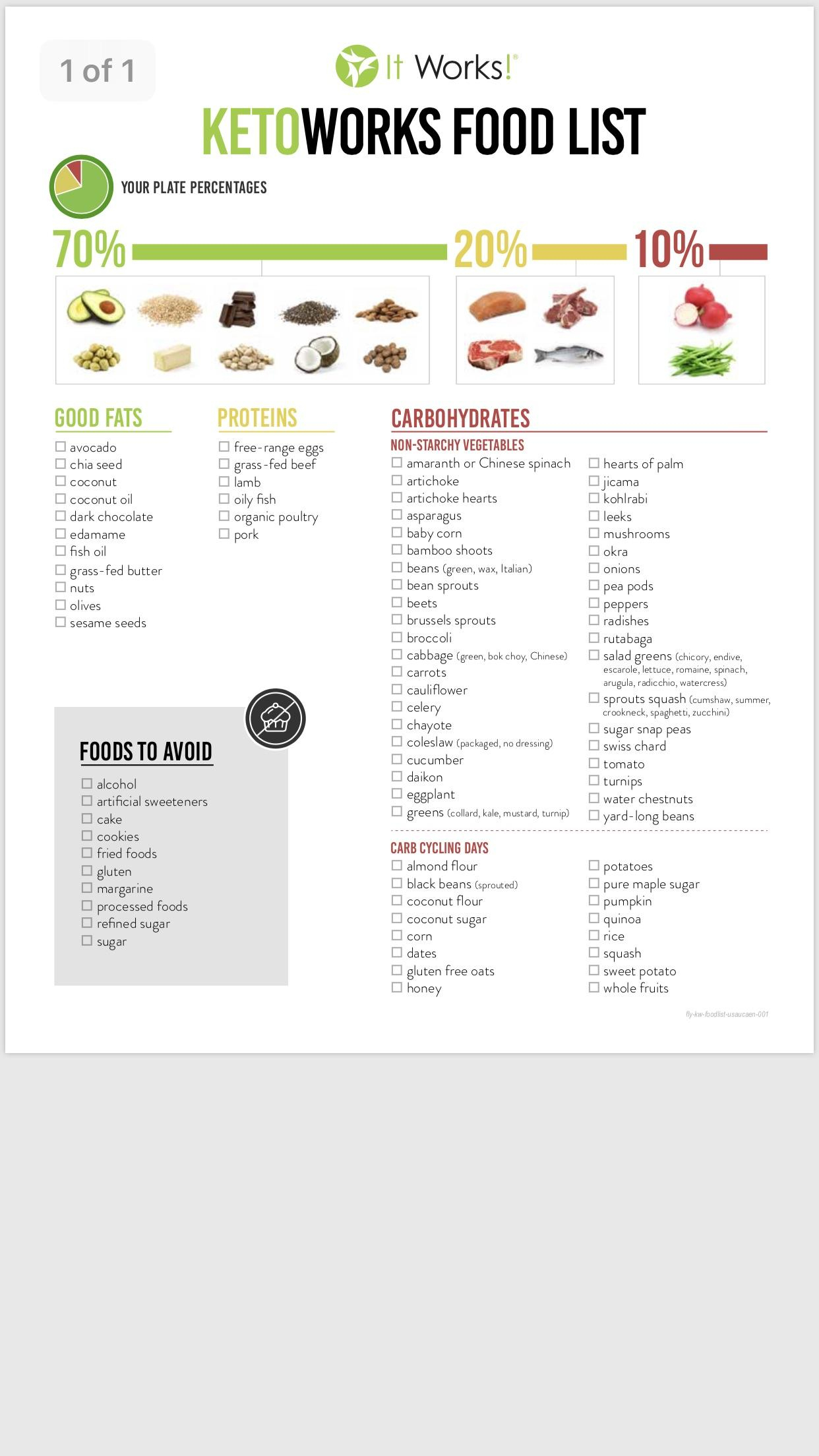 Keto Spreadsheet Reddit Throughout Keto Food List : Ketodiet