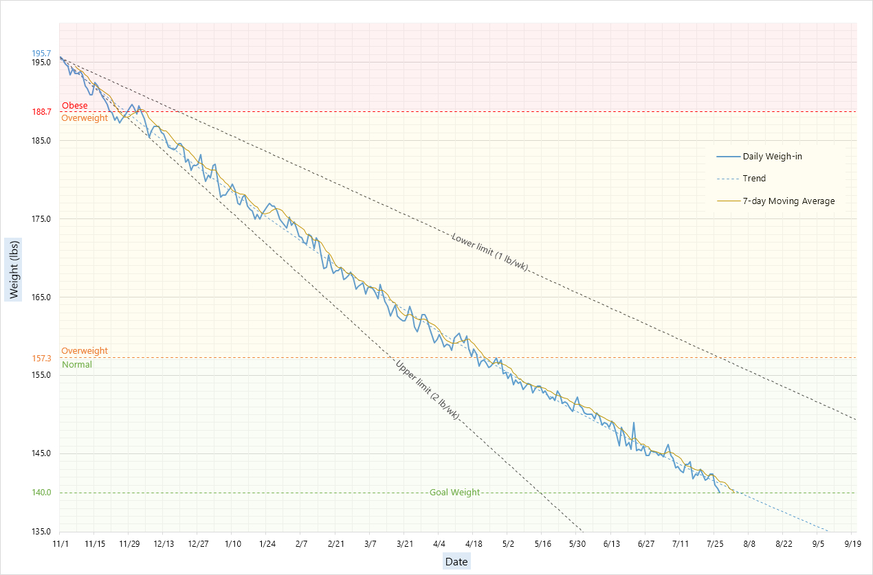 Keto Spreadsheet Reddit With Regard To My Weight Loss Journey [Oc] : Dataisbeautiful