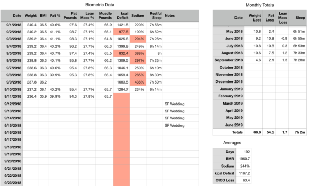 Keto Spreadsheet Reddit With Regard To Weight Loss Data Tracking My Data : Keto