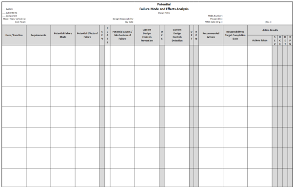 Key Spreadsheet Controls Pertaining To Fmea  Failure Mode And Effects Analysis  Qualityone