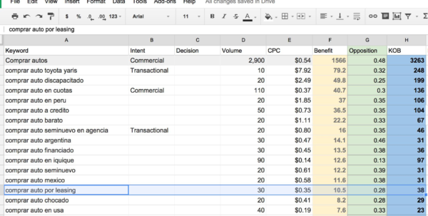 Keyword Research Spreadsheet With Keyword Research Spreadsheet Excel Seo Building Dashboard In  Pywrapper Keyword Research Spreadsheet Google Spreadsheet