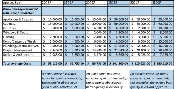 Kitchen Remodel Budget Spreadsheet Template Within How To Plan A Diy Home Renovation Budget Spreadsheet Remodel