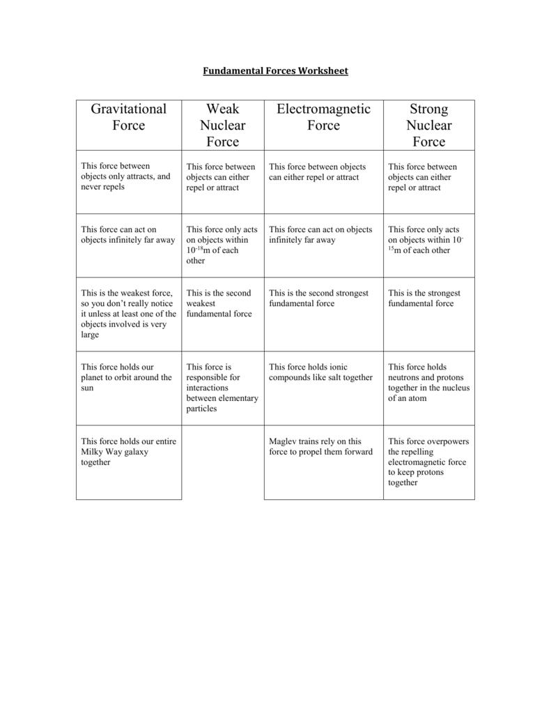Ks3 Spreadsheet Worksheets Intended For Fundamental Forces Worksheet 007004964 1