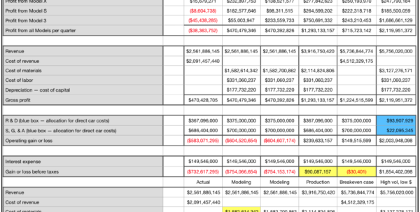 Labor And Material Cost Spreadsheet For Peeking Behind Tesla's Cost Of Materials Curtain  Cleantechnica