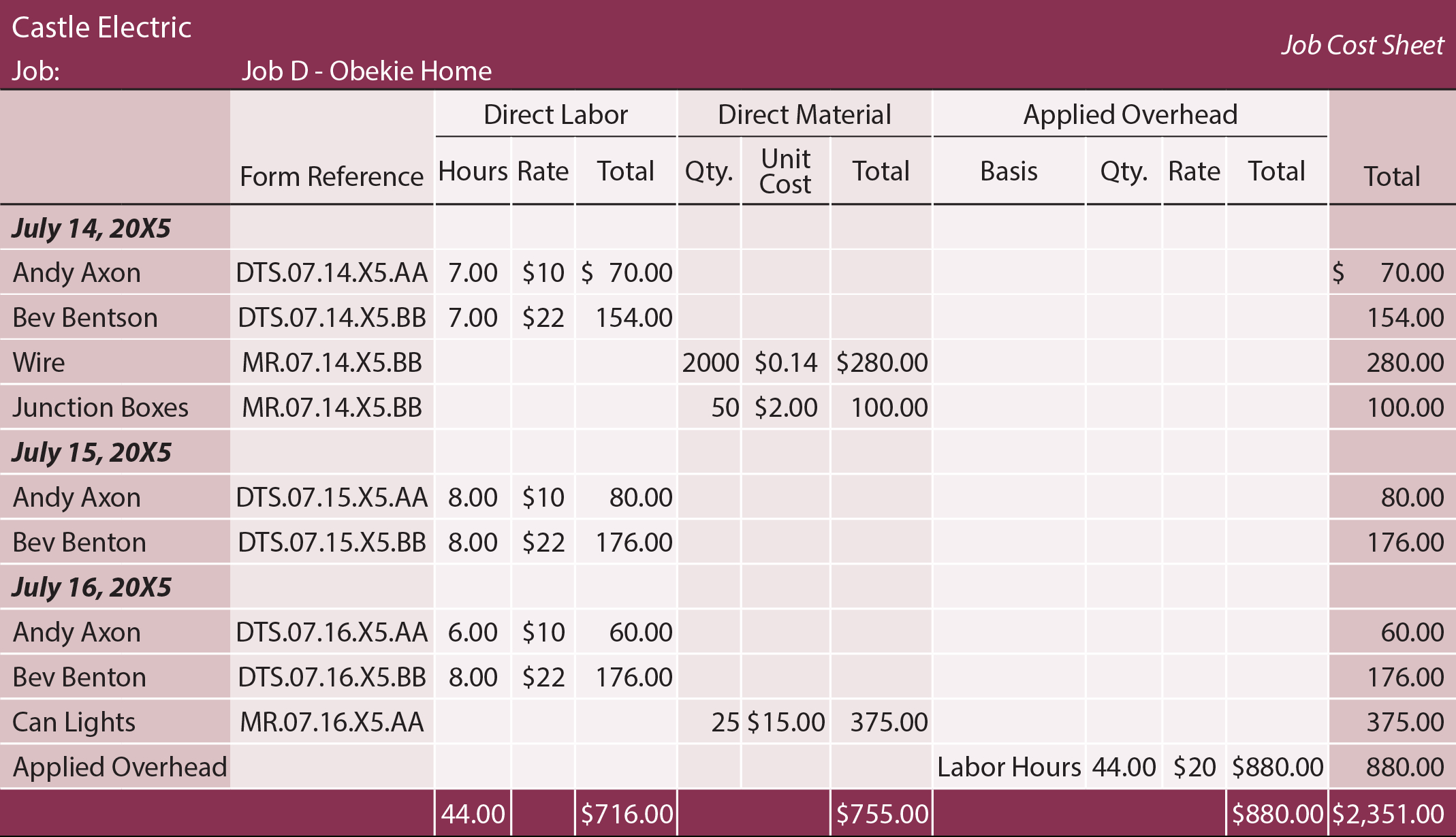 Labor And Material Cost Spreadsheet 2 Google Spreadshee