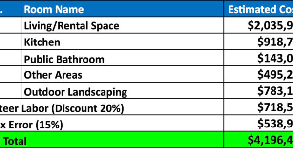 Labor And Material Cost Spreadsheet Within Materials: Compressed Earth Block Village Construction Materials Page Labor And Material Cost Spreadsheet Google Spreadsheet