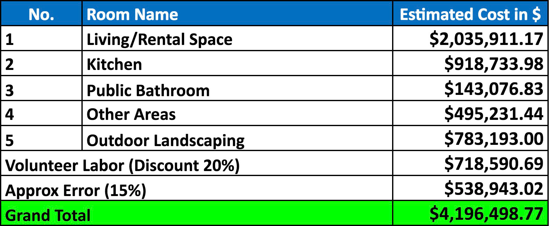 Labor And Material Cost Spreadsheet Within Materials: Compressed Earth Block Village Construction Materials Page
