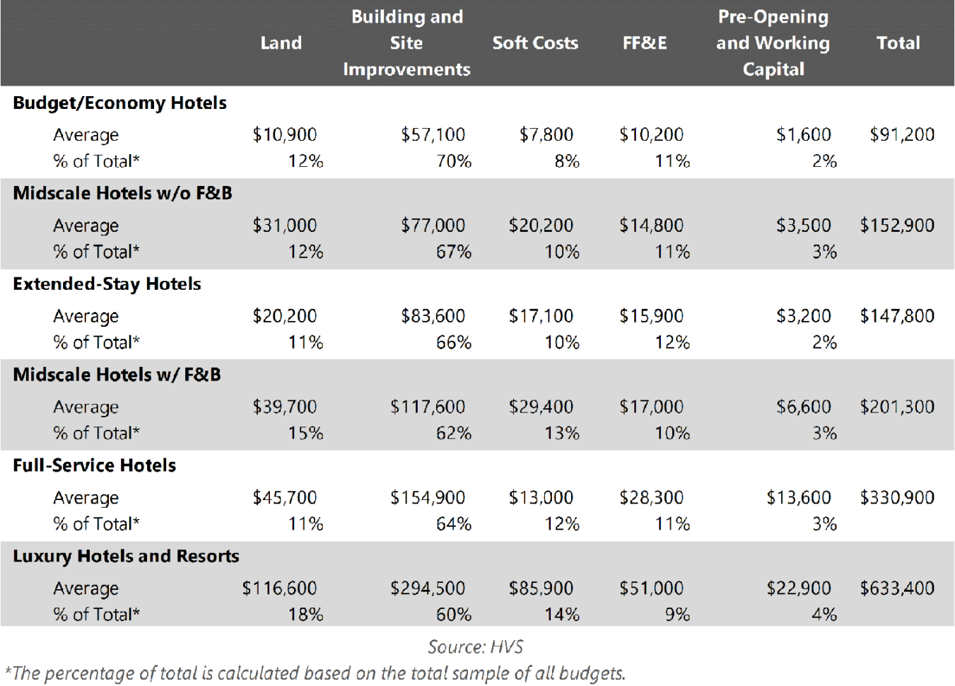 Land Development Cost Spreadsheet Throughout Hvs  U.s. Hotel Development Cost Survey 2015/16