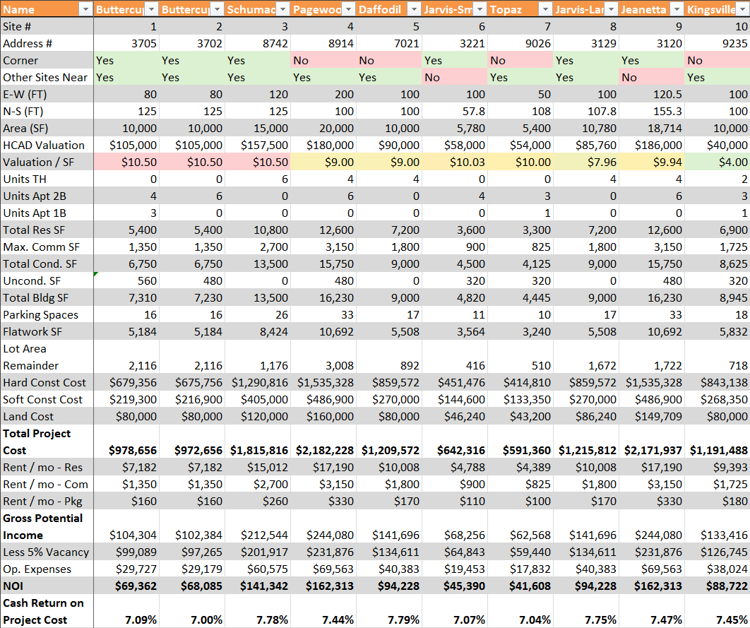 Land Development Spreadsheet Intended For Land Development Thunderdome – The Artisan Urbanist Blog
