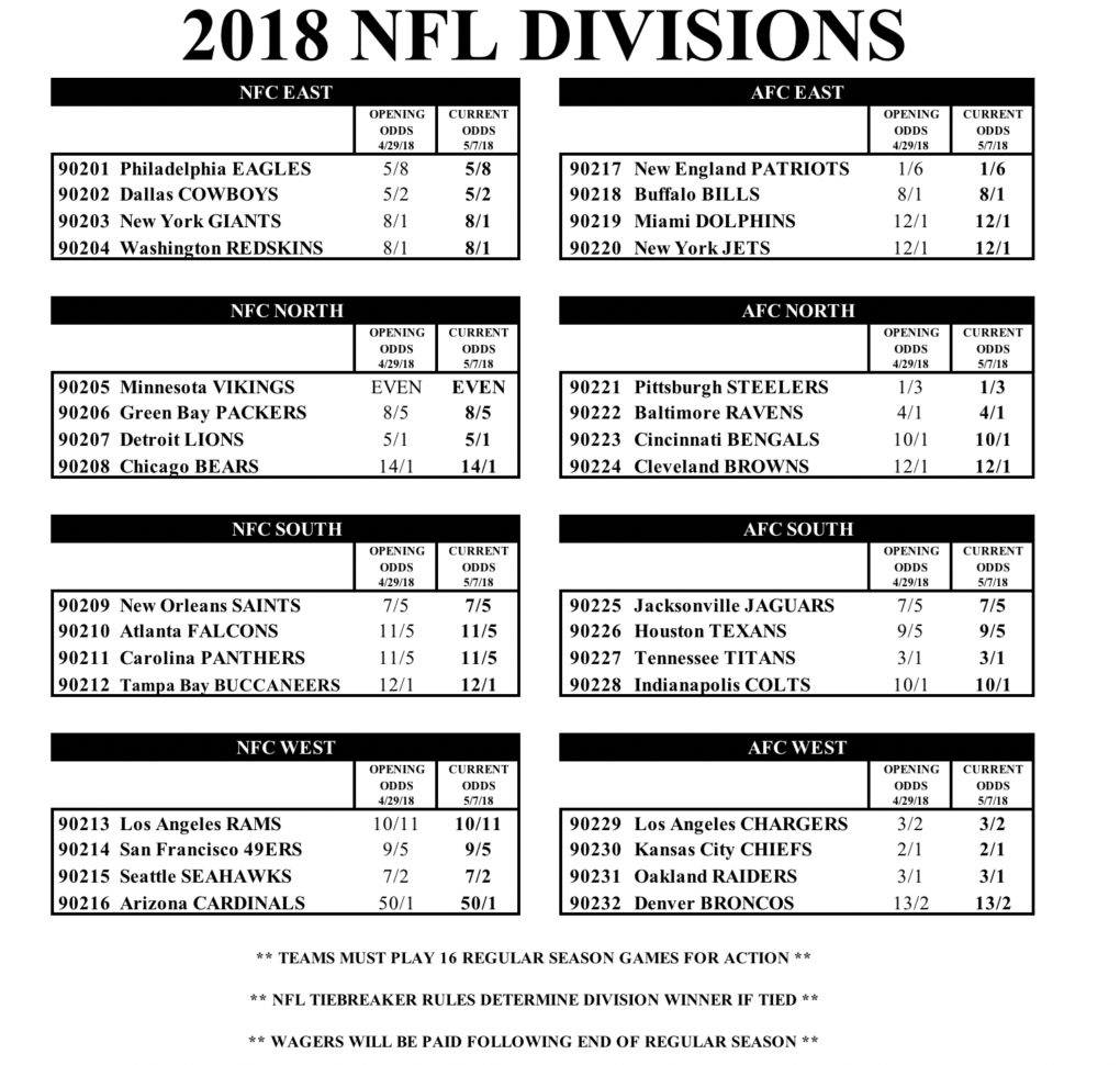 Las Vegas Nfl Spreadsheet Intended For Nfl Odds For The 2018 Season From Westgate Casino Las Vegas. – Phil