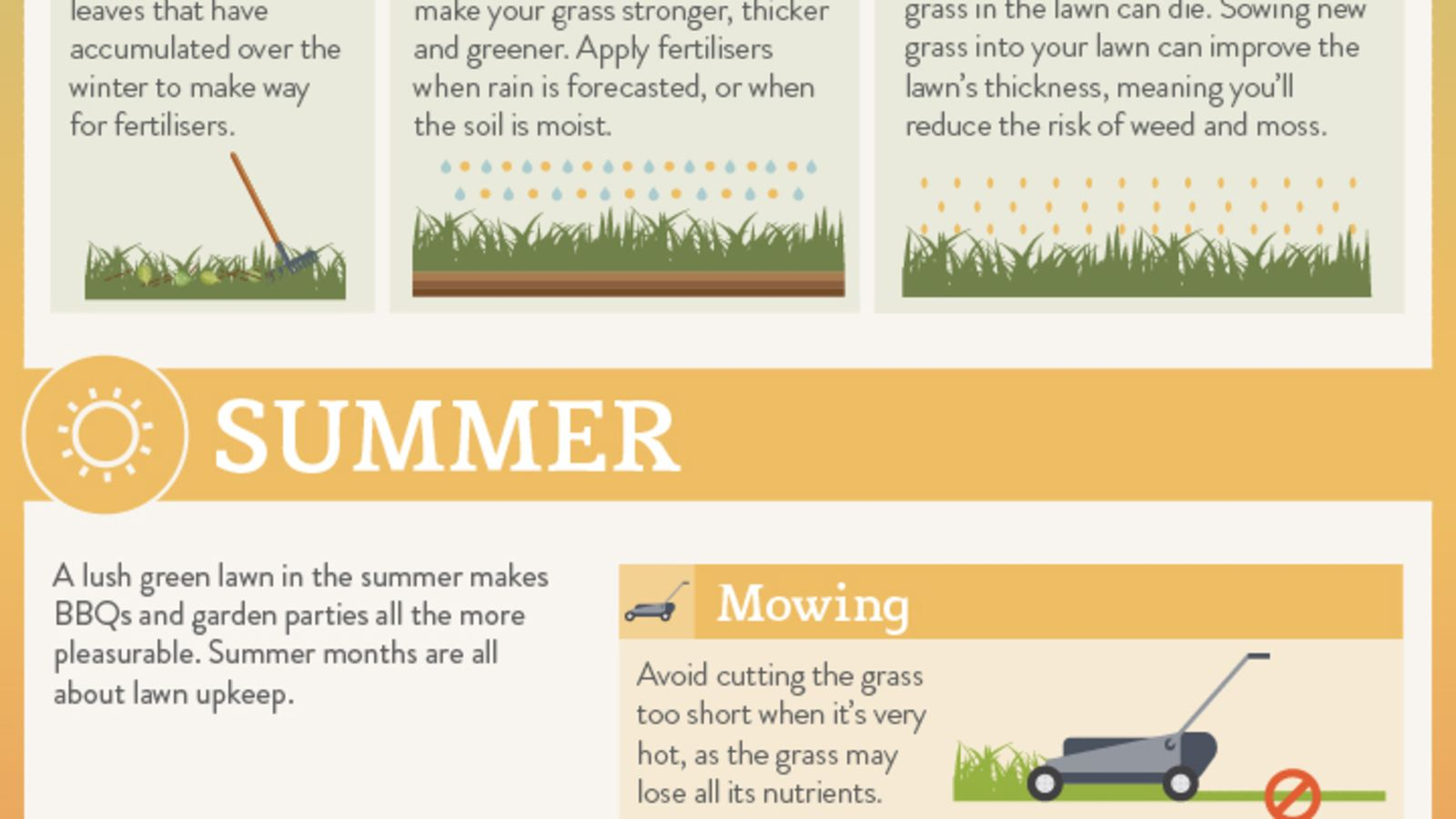 Lawn Care Schedule Spreadsheet Throughout This Chart Shows The Lawn Maintenance You Need To Do Every Month Of