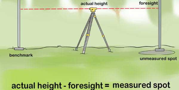 Levelling Spreadsheet Surveying Inside How To Use A Dumpy Level: 14 Steps With Pictures  Wikihow