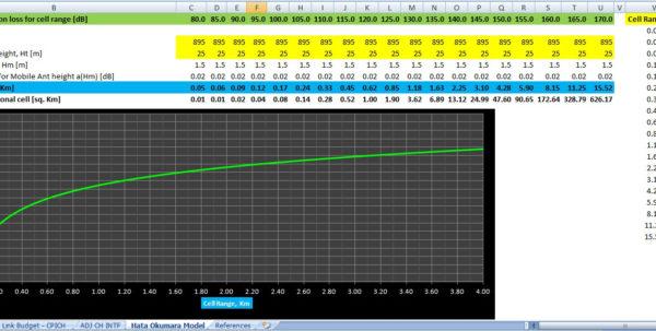 Link Excel Spreadsheets For Umts Transmission Link Planning Tool For Excel  Rf Cafe