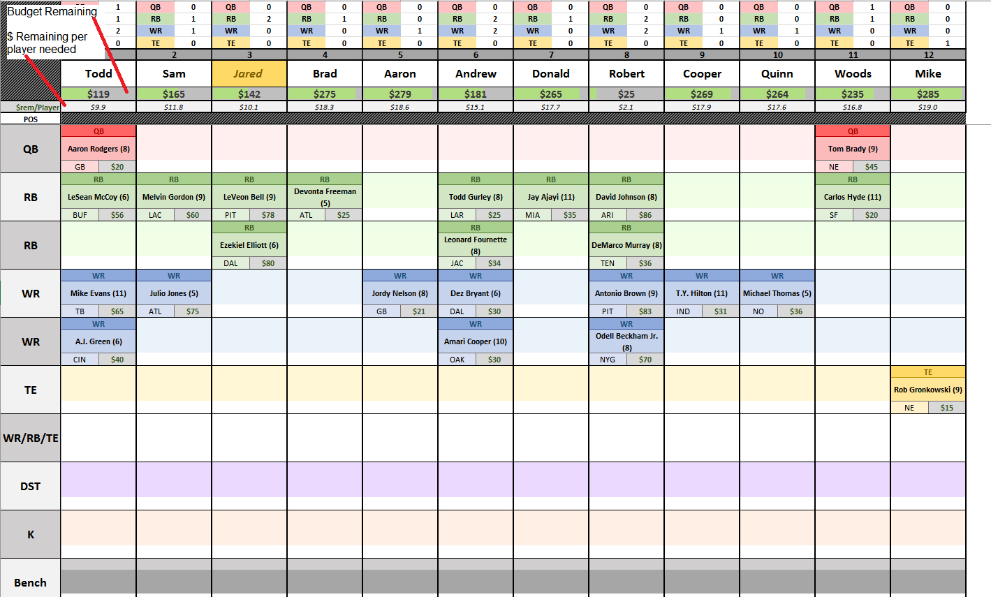 Live Auction Spreadsheet With Regard To Csg Fantasy Football Spreadsheet V6.0 : Fantasyfootball