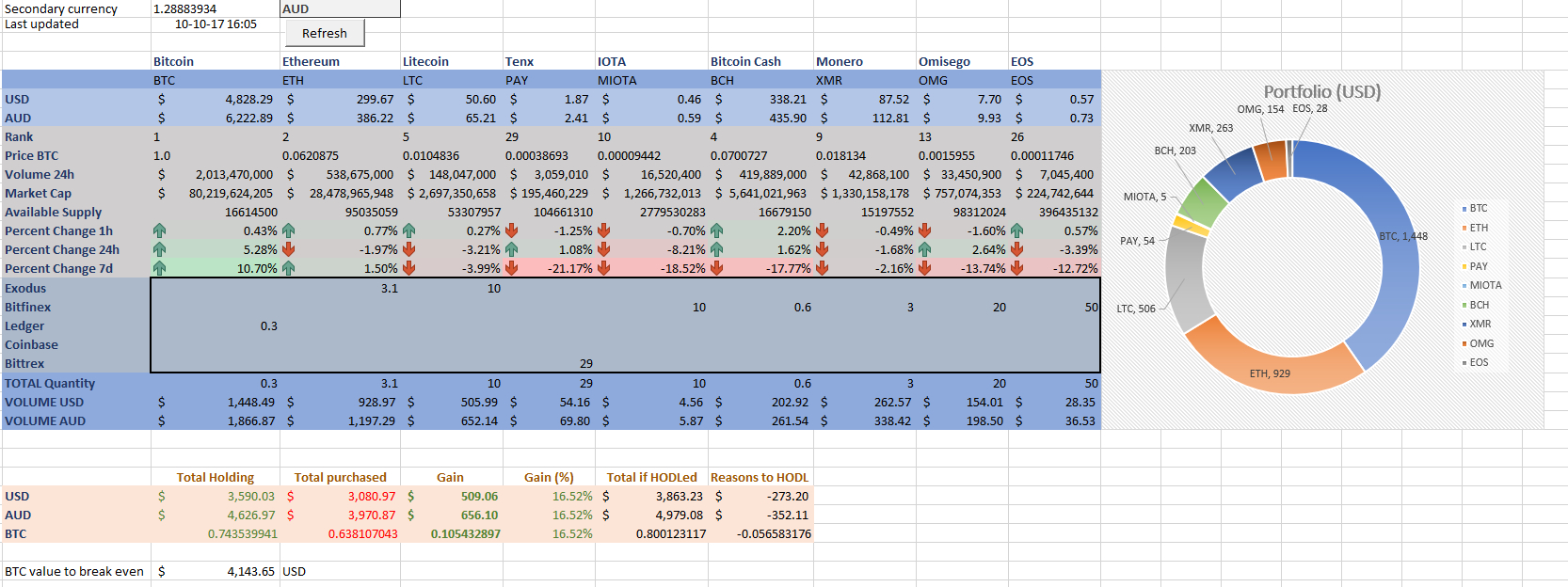 Live Excel Spreadsheet For Excel Crypto Portfolio With Live Price Updates — Steemit
