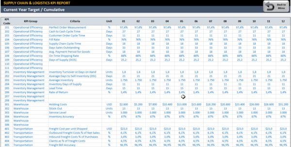 Logistics Excel Spreadsheet Inside Supply Chain  Logistics Kpi Dashboard  Ready To Use Excel Template
