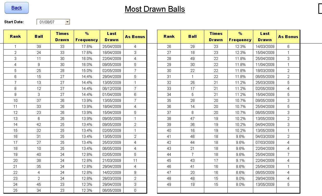 Lottery Analysis Spreadsheet Within Powerball Office Pool Spreadsheet  Homebiz4U2Profit