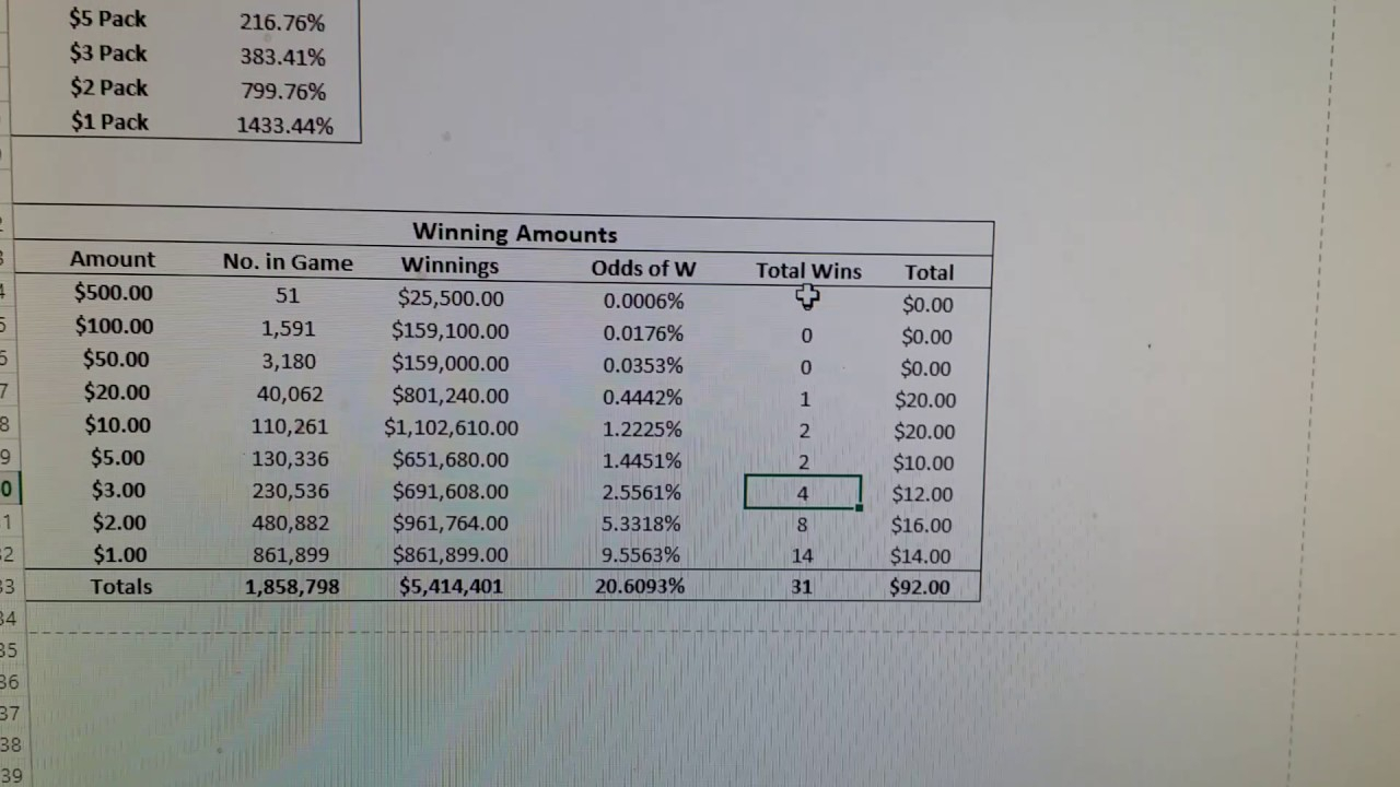 Lottery Tracking Spreadsheet With Regard To Floridatery Scratch Off Spreadsheet Ohio Ticket Understanding Odds
