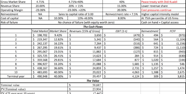 Lyft Spreadsheet In Ride Sharing Business: Uber Vs Lyft Analysis