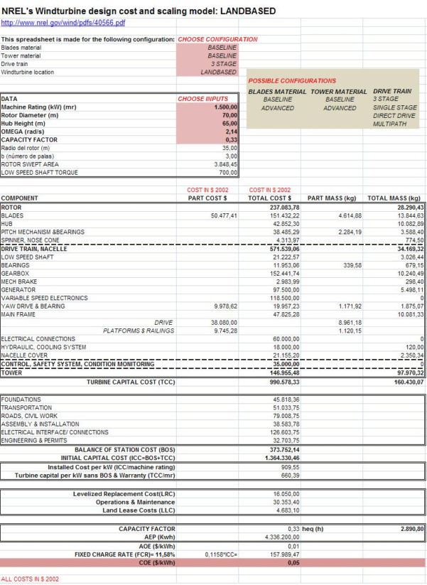 Machine Foundation Design Spreadsheet Within Spreadsheet To Obtain The Coe, Masses And Costs Of A Windturbine In